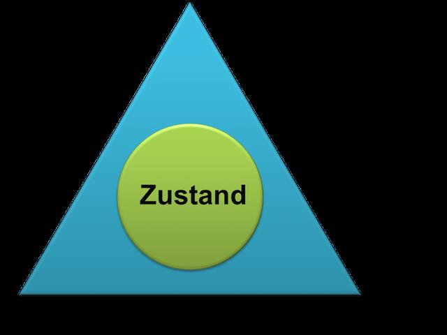 Fokus, Sprache/Bedeutung und Physiologie - Coaching mit Wolfgang Kroj